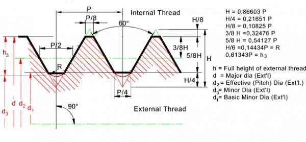 Iso Metric Threads