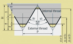 The Evolution Of Screw Threads Phil Holden Fasteners Limited